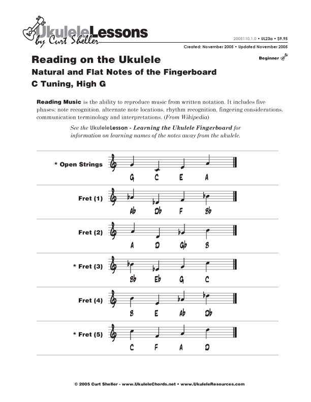 Learning Ukulele with Curt • Natural, Sharp and Flat Notes ...
