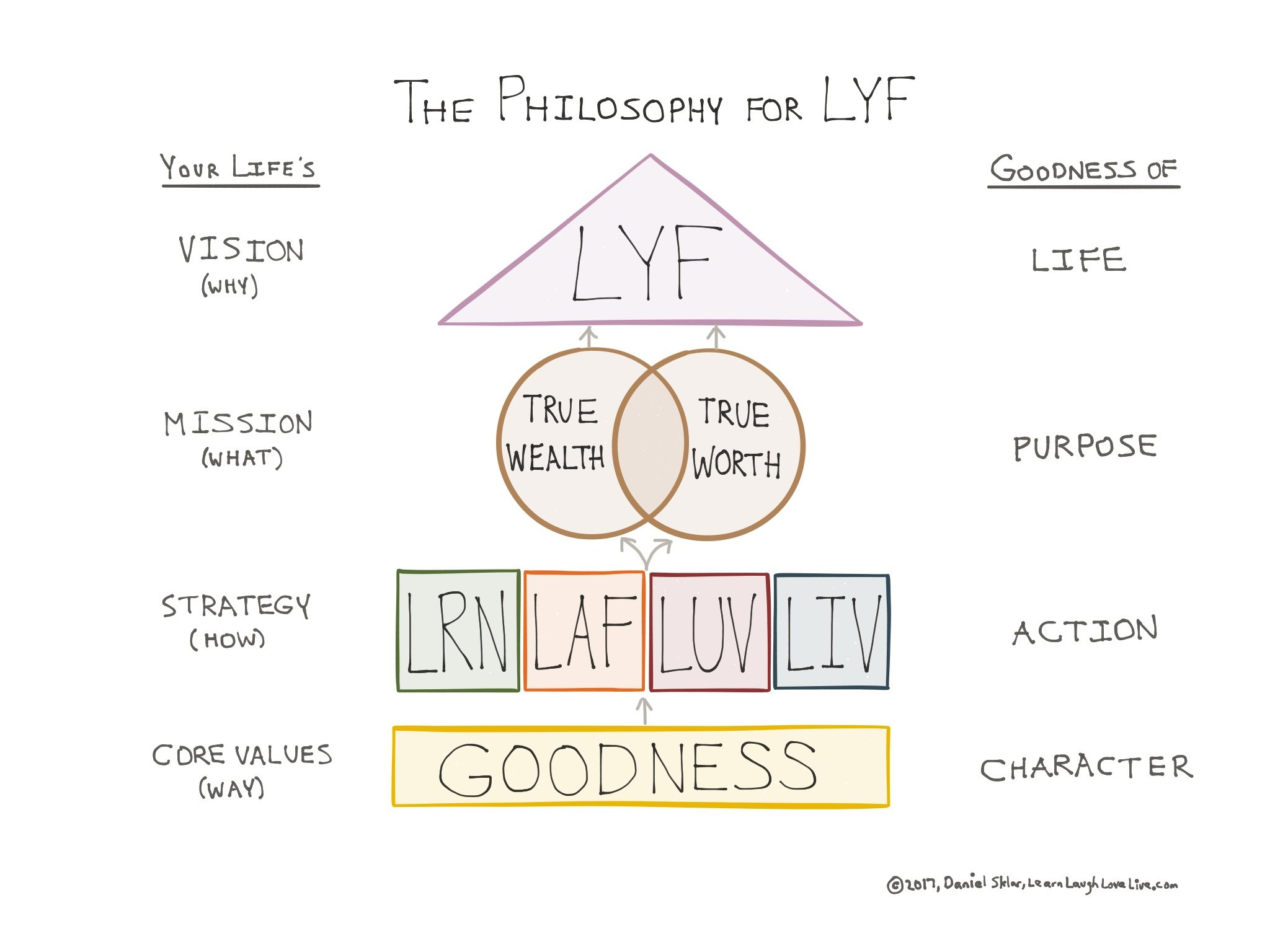 Concepts - Philosophy - learn laugh love live life LRN LAF LUV LIV LYF