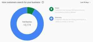 Google My Business Insights Gets An Update