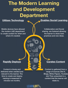 The Modern Learning and Development Dept