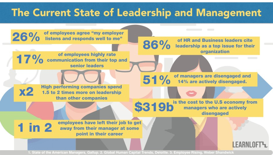 The Current State Of Leadership and Management.001