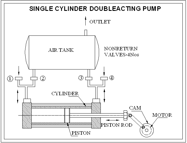 Acting Single Air Cylinder