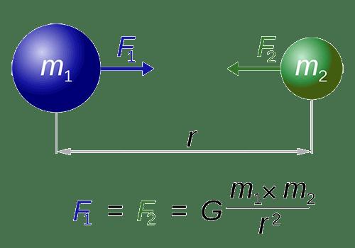 Newton's law of Universal Gravitation diagram