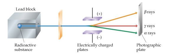 Diagram of radioactive substance producing alpha, beta and gamma rays