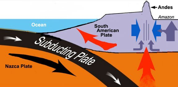 Diagram of Nazca Plate subduction