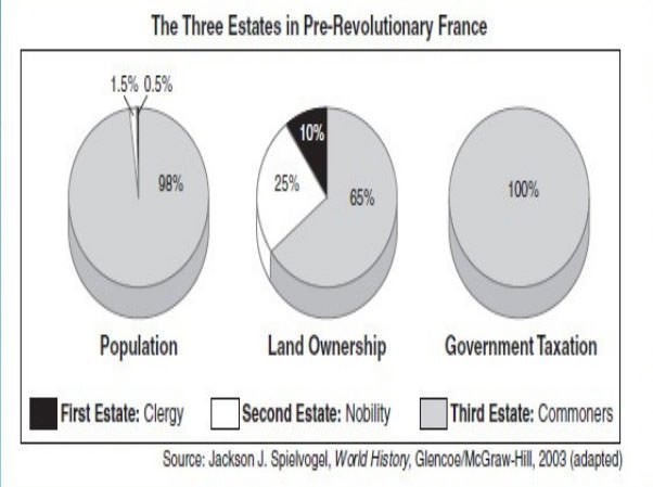 Land ownership and taxation chart of the Three Estates