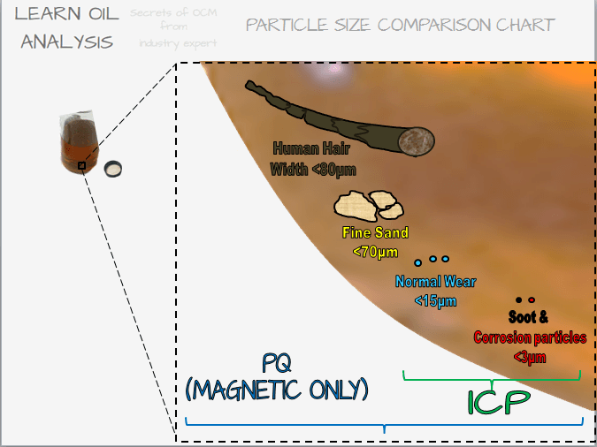 PQ - Measuring abnormal sized ferrous / iron wear particles in lube oils