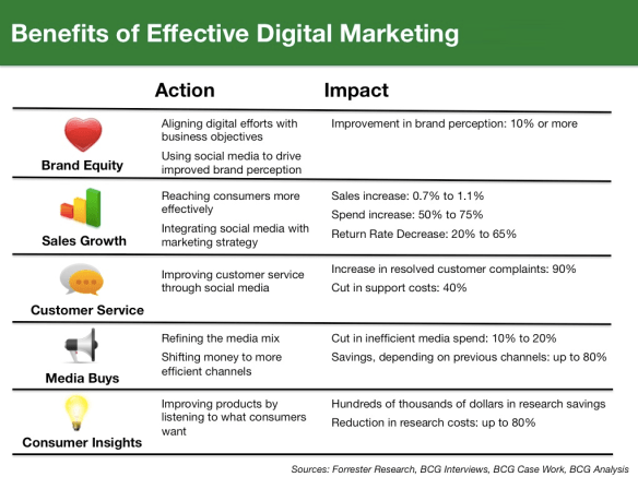 Benefits-Digital-Marketing1