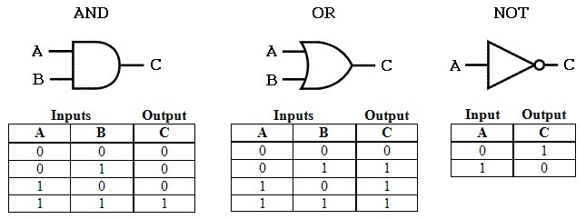 PLC Programming Basics Using Ladder Logic