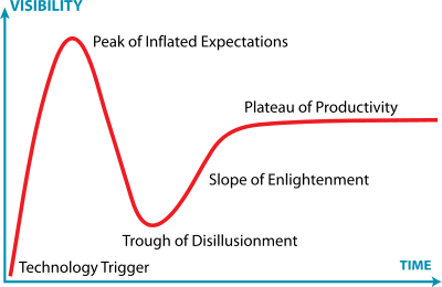 Gartner's Hype Cycle shows the pattern of adoption of new technologies.