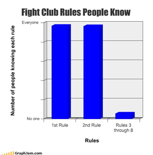 Fight Club rules people know.