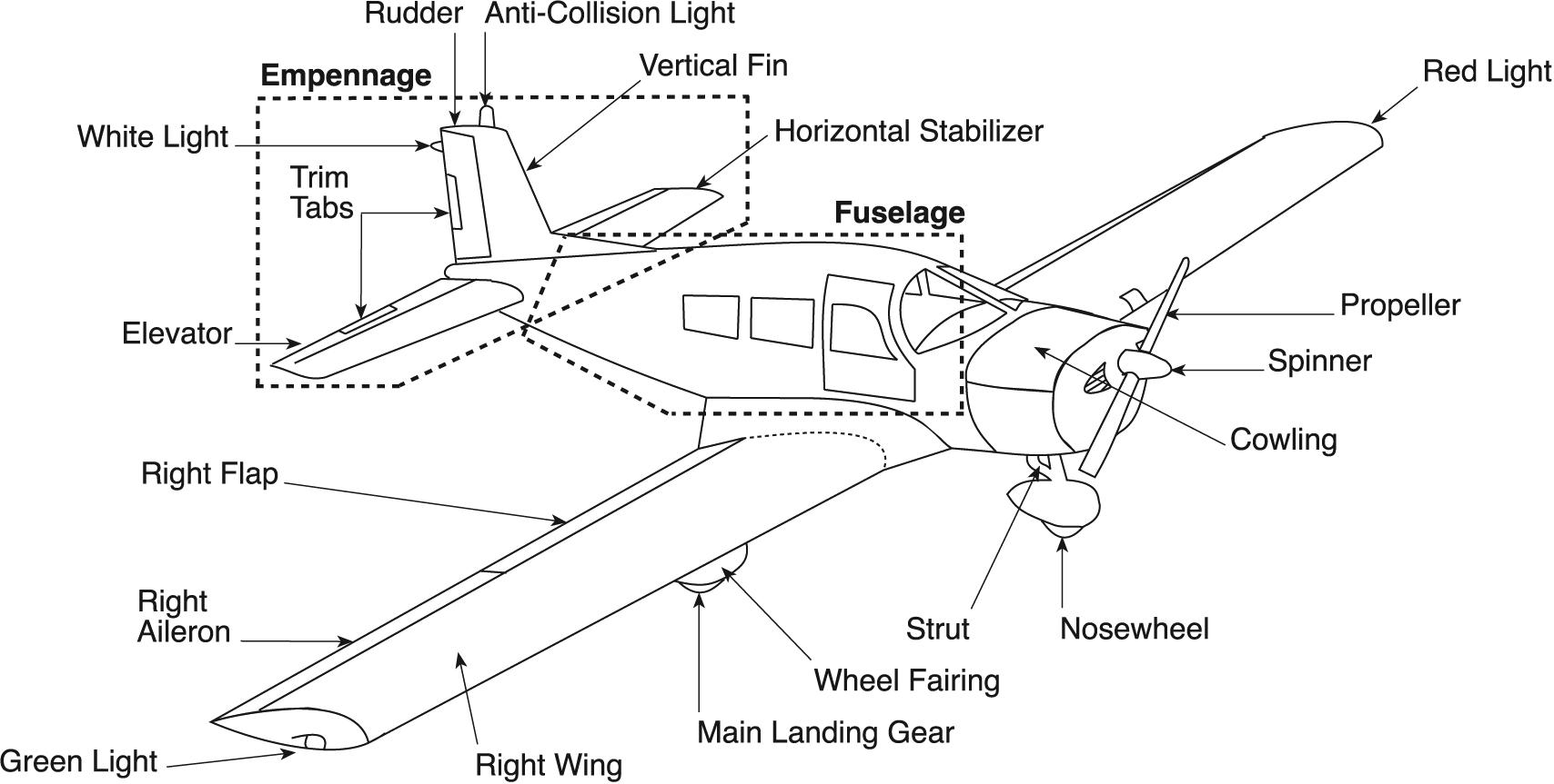 Aerodynamics: Construction Part 1