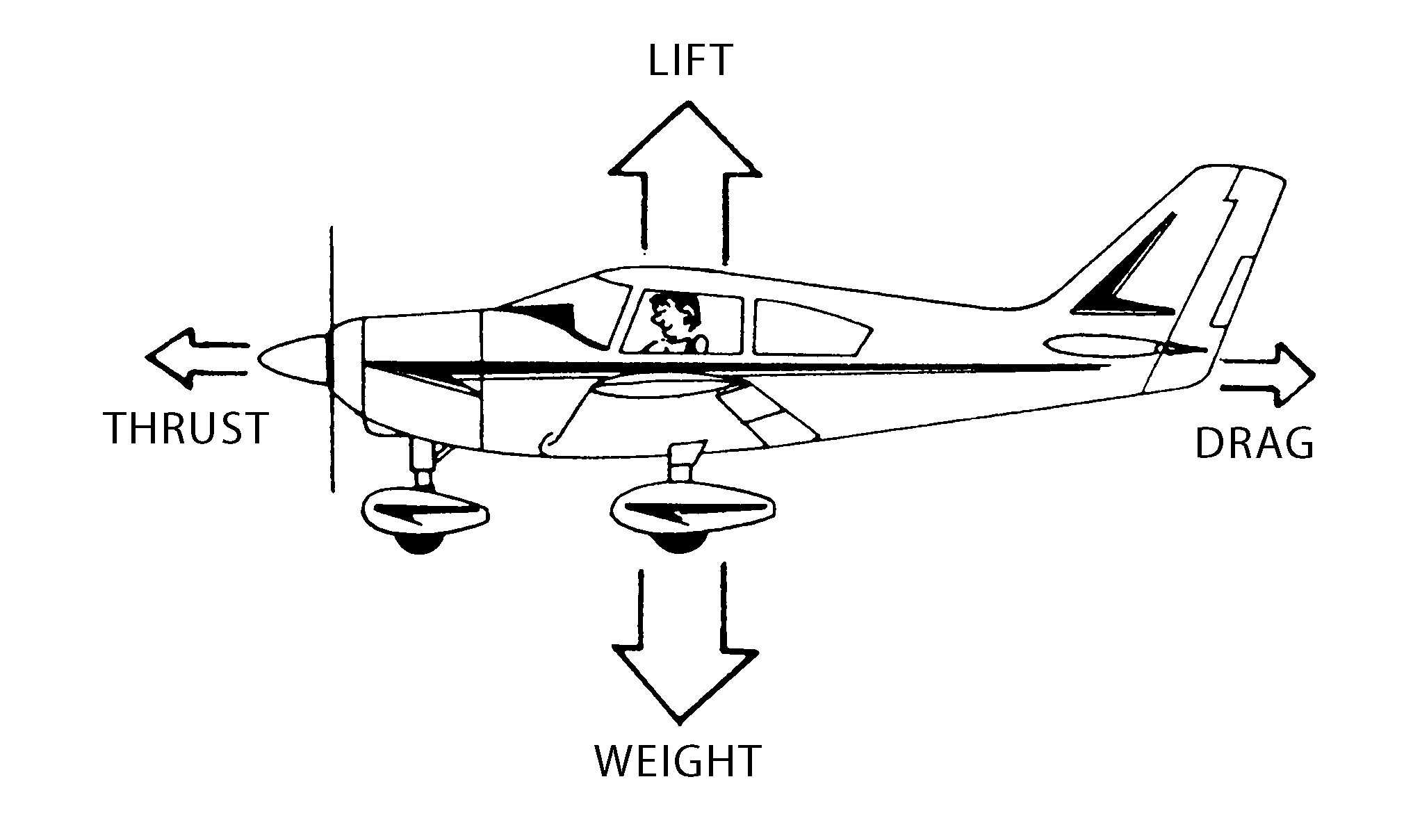 Aerodynamics The Four Forces Part 2 Learn To Fly Blog