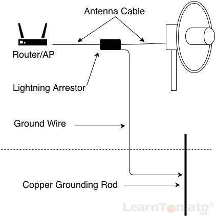 How To Increase WiFi Range With The Right WiFi Antenna | Wifi Antenna Wiring Diagram |  | LearnTomato