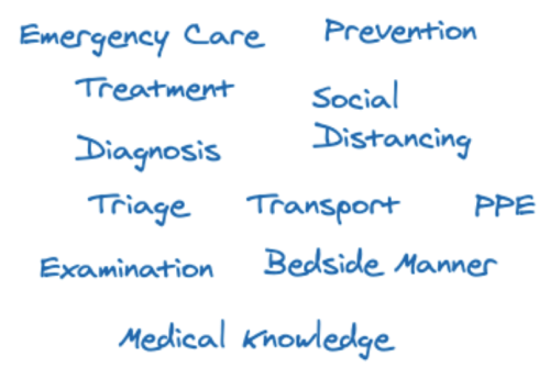 Emergency Care, Prevention, Treatment, Diagnosis, Social Distancing, Triage, Transport, PPE, Examination, Bedside Manner, Medical Knowledge