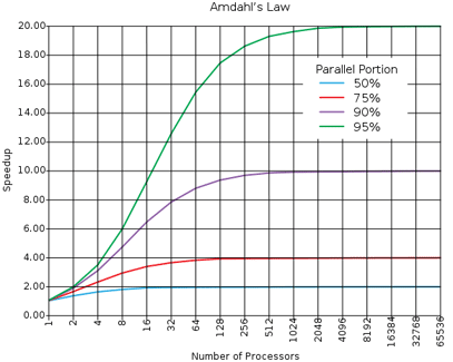 Graphic showing a program's speedup relative to how much of it is parallel on many cores