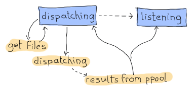 illustrated as bubbles and arrows: the event 'get files' only sends messages to the 'dispatching' state (which itself asks for files). The dispatching state then points to a 'dispatching' event, which itself leads to 'results from ppool'. The results from ppool point to both the dispatching state and the listening state