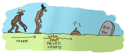 A chain of evolution/updates. First is a monkey, second is a human-like creature, both separated by an arrow with 'Update' written under it. Then appears an arrow with an explosion saying 'failed upgrade', pointing from the human-like creature to a pile of crap and a tombstone saying 'RIP, YOU'