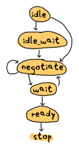 The idle state can switch to either idle_wait or negotiate. The idle_wait state can switch to negotiate state only. Negotiate can loop on itself or go into wait state. The wait state can go back to negotiate or move to ready state. The ready state is last and after that the FSM stops. All in bubbles and arrows.