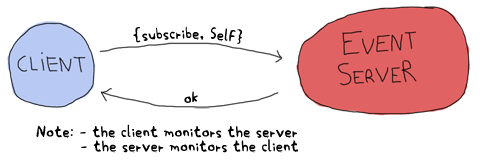 The client can send {subscribe, Self} to the event server, which can reply only with 'ok'. Note that both the client and server monitor eachother