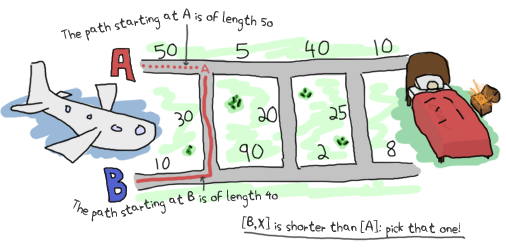 Visual re-explanation of how to find the shortest path