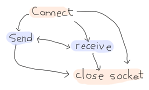 A diagram similar to the UDP one: connection leads to send and receive, which both send to each other. More over, all states can then lead to the closed state