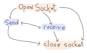 A graph showing that Opening a socket can lead to 3 options: sending data, receiving data, or closing a socket. Sending can lead to receiving data or closing a socket, receiving data can lead to sending data or closing a socket. Finally, closing a socket does nothing