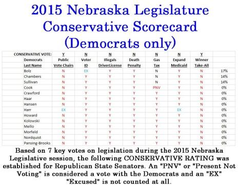 2015 Conservative Scorecard NELEG DEMS