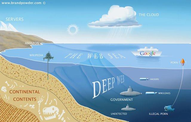 Berkenalan Lebih Jauh Dengan Deep Web