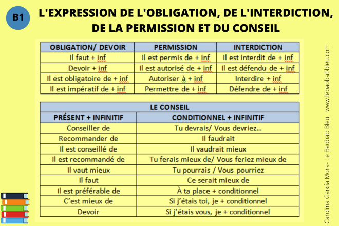 EXPRESSION DE L'OBLIGATION, INTERDICTION, PERMISSION ET CONSEIL.png