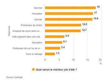 Barman job étudiant données - Le Barman Vous Deteste