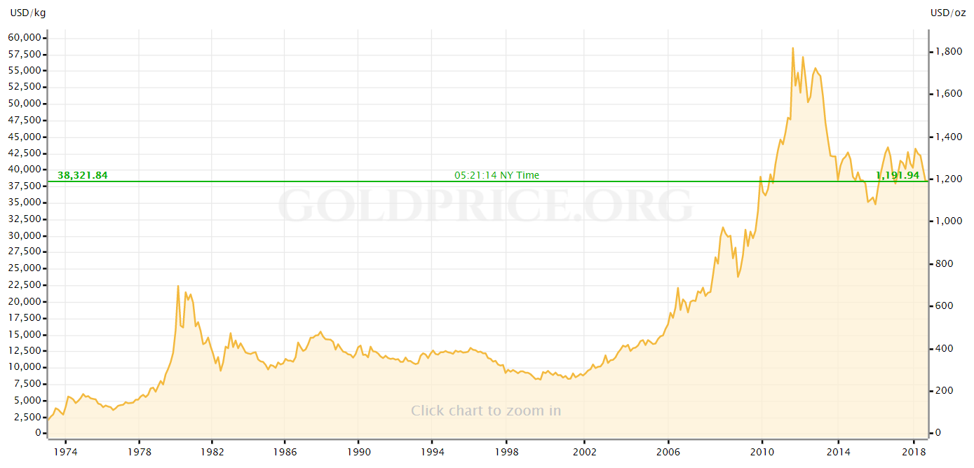 Gold Prices Chart Switzerland