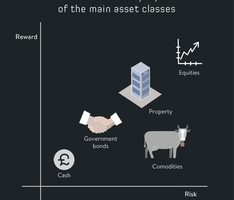 Risk Reward across Asset Classes