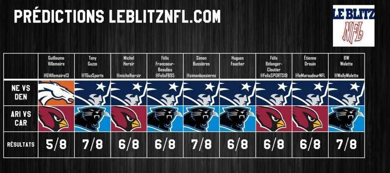 Predictions-LeBlitzNFL-COnference-2016