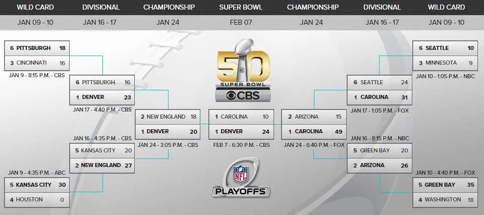 playoffs-bracket-SB50-fev16