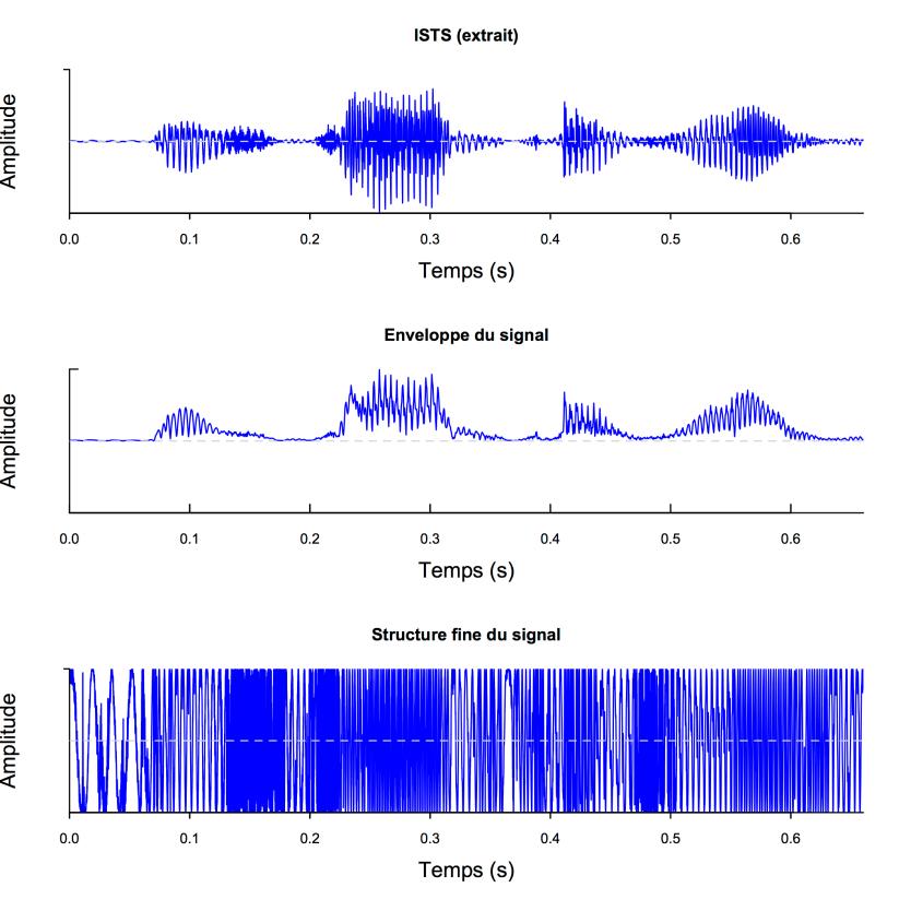 Décomposition signal_Seewave
