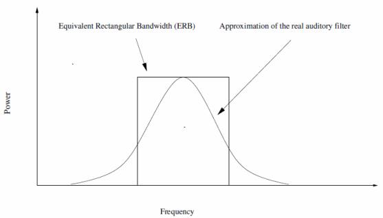 Filtre auditif et ERB. C. Jurado, D. Robledano - 2007