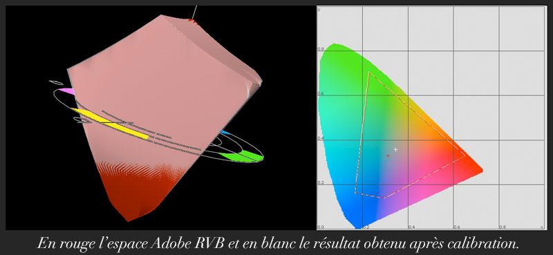 Couverture Adobe RVB du BenQ PV270