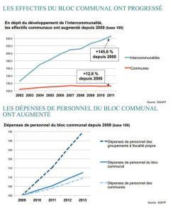 Le Monde Effectifs Bloc communal