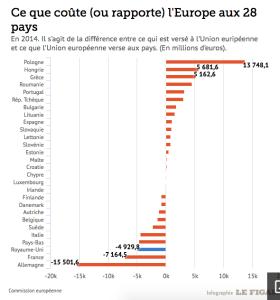 Contribution nette des pays membres a l'UE 2014