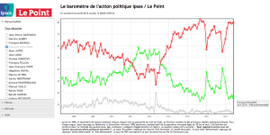 Popularite FH Baromètre Ipsos Le Point juin 2016