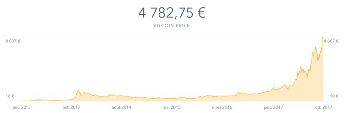 Comment acheter des Bitcoins en France cours bitcoin