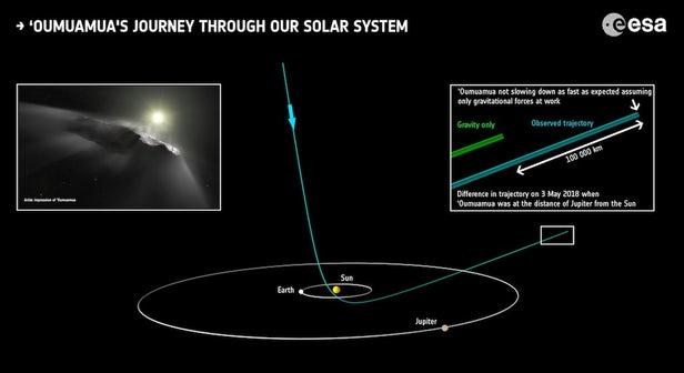 Oumuamua Sa trajectoire suggère que ça n'est peut-être pas un astéroïde