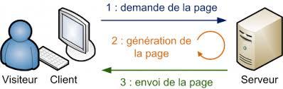 schéma entre le serveur web et le client