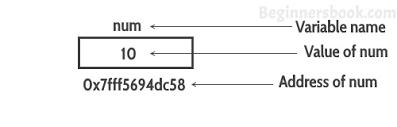 Comment est stockée une variable dans la mémoire RAM