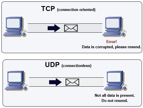 Schéma protocol UDP et TCP