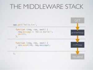 "Comment utiliser les middlewares avec express<span class=""wtr-time-wrap after-title""><span class=""wtr-time-number"">5</span> min read</span>"
