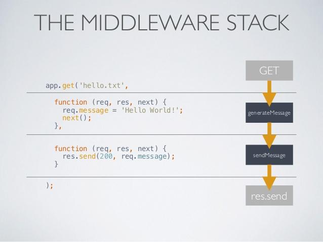 Comment utiliser les middlewares avec express