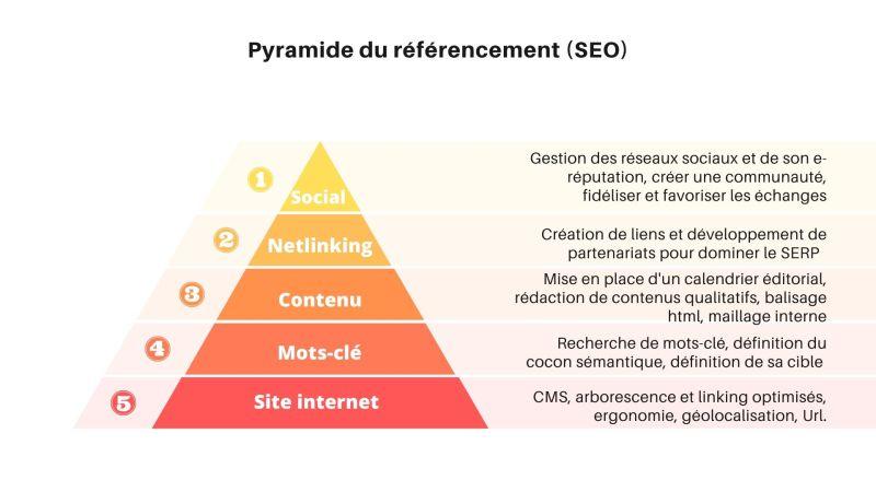 La pyramide SEO : qu'est-ce que c'est ? - Le blog du hérisson