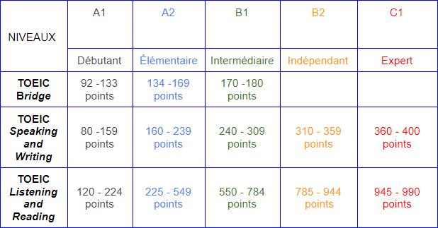 Tableau des niveaux au TOEIC - Le blog du hérisson